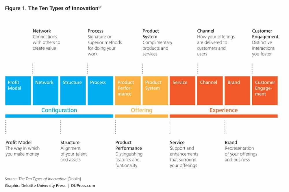 3 Winning models for Innovation Brainstorms  Part 1: Ten