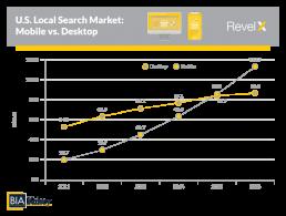 mobile search is bigger than desktop search
