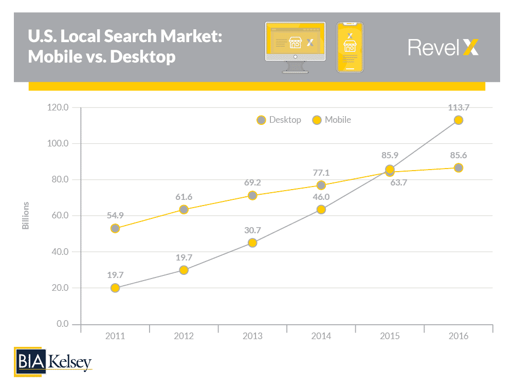 mobile search is bigger than desktop search