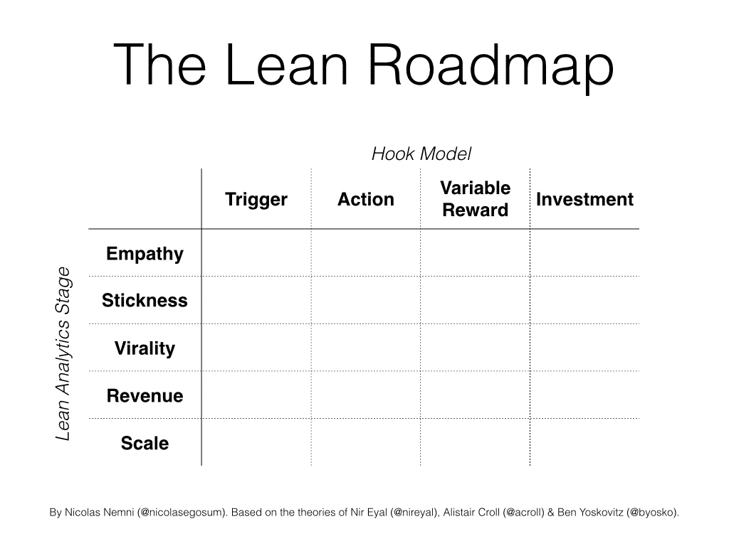 lean roadmap