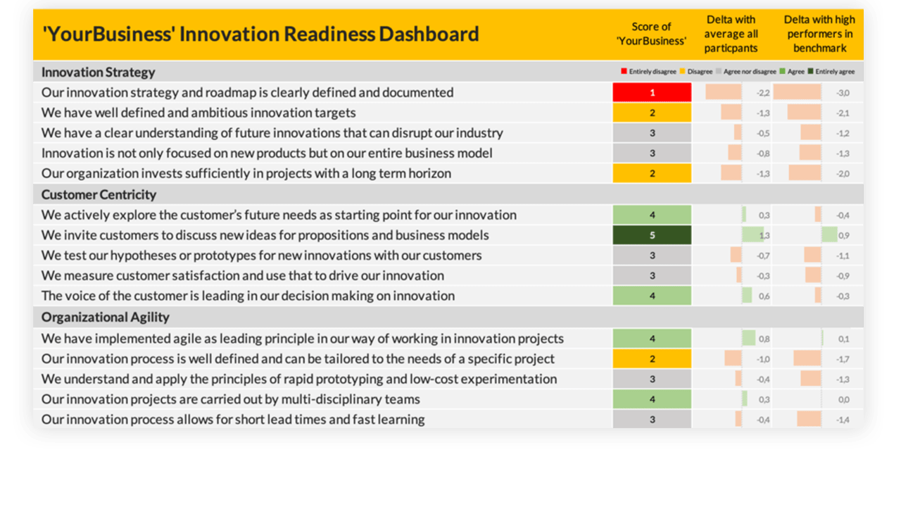 innovation readiness benchmark report